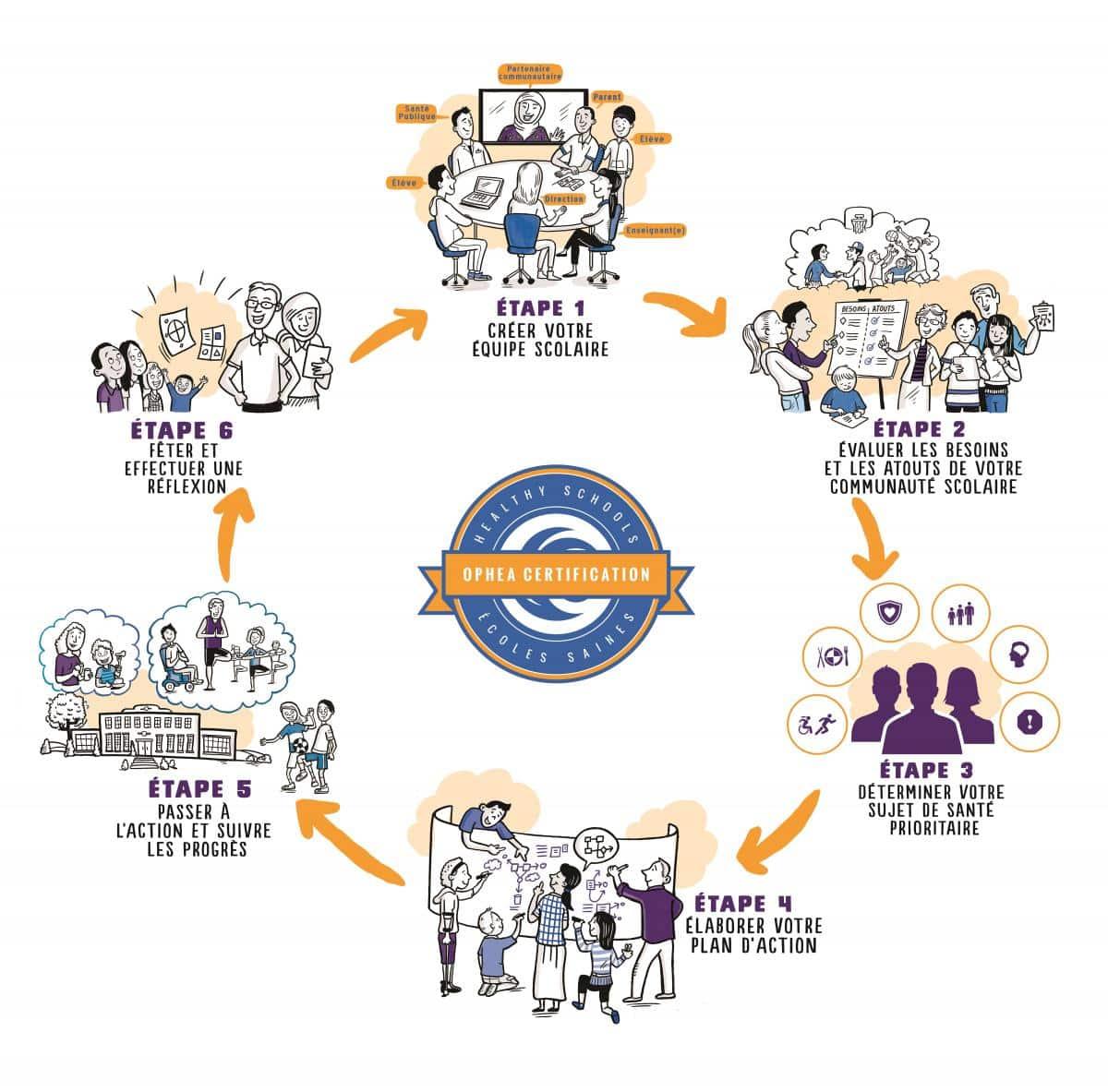 processus-écoles-saines-en-6-étapes.jpg