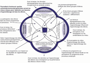 Infographie collecte de données sociodémographiques